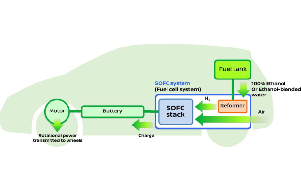 Nissan-SOFC-Bio-Ethanol-1